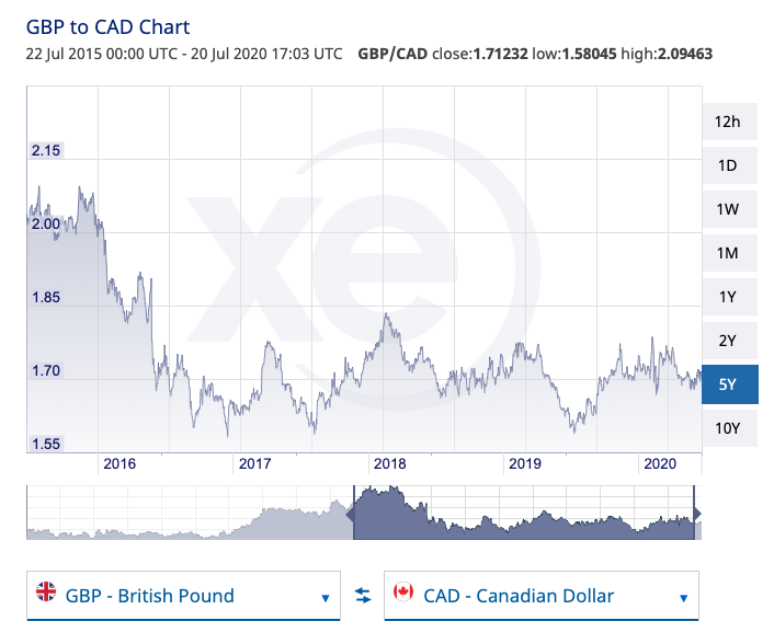 XE Currency Charts: GBP to CAD